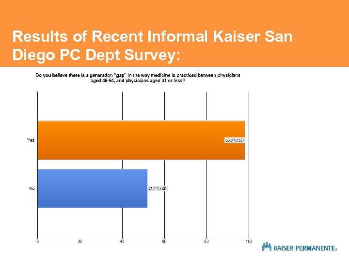 Results of Recent Informal Kaiser San Diego PC Dept Survey: