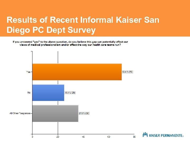 Results of Recent Informal Kaiser San Diego PC Dept Survey