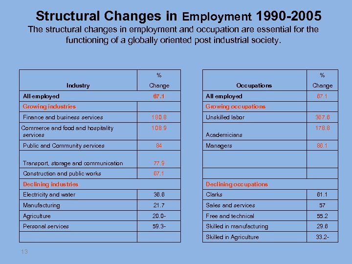 Structural Changes in Employment 1990 -2005 The structural changes in employment and occupation are