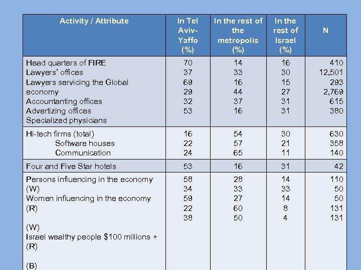 Activity / Attribute In Tel Aviv. Yaffo (%) In the rest of the metropolis