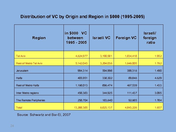 Distribution of VC by Origin and Region in $000 (1995 -2005) Region in $000