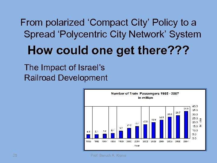 From polarized 'Compact City' Policy to a Spread 'Polycentric City Network' System How could