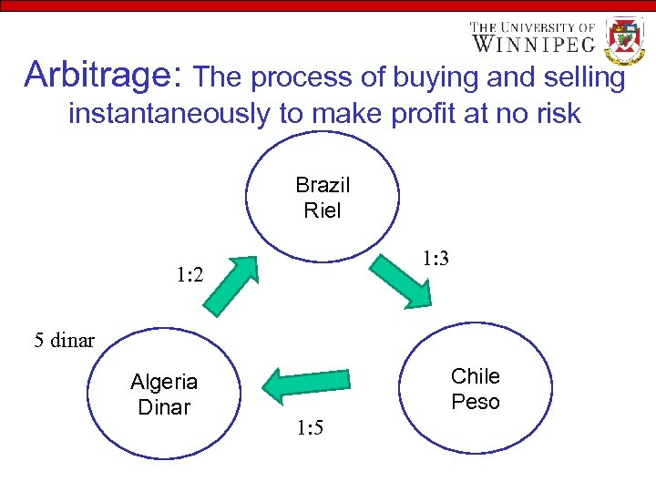 Arbitrage: The process of buying and selling instantaneously to make profit at no risk