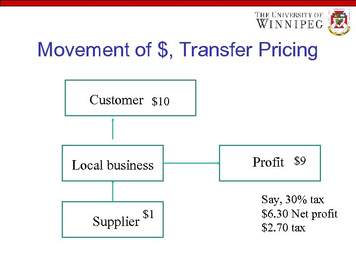 Movement of $, Transfer Pricing Customer $10 Local business Supplier $1 Profit $9 Say,