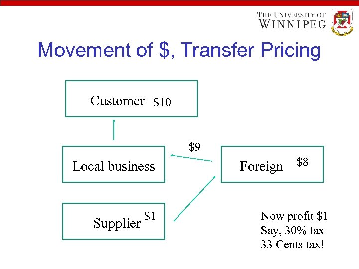 Movement of $, Transfer Pricing Customer $10 $9 Local business Supplier $1 Foreign $8