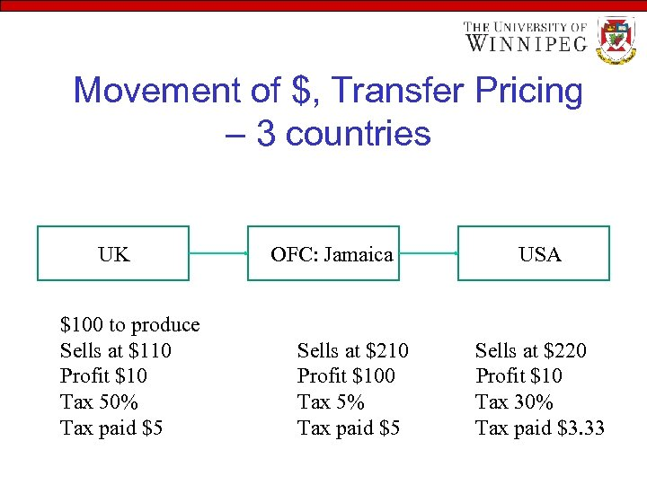 Movement of $, Transfer Pricing – 3 countries UK $100 to produce Sells at