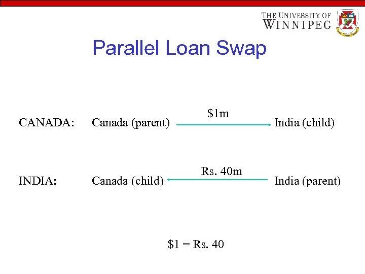 Parallel Loan Swap CANADA: INDIA: Canada (parent) Canada (child) $1 m Rs. 40 m