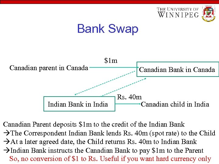 Bank Swap Canadian parent in Canada $1 m Indian Bank in India Canadian Bank