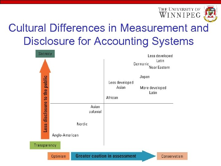 Cultural Differences in Measurement and Disclosure for Accounting Systems