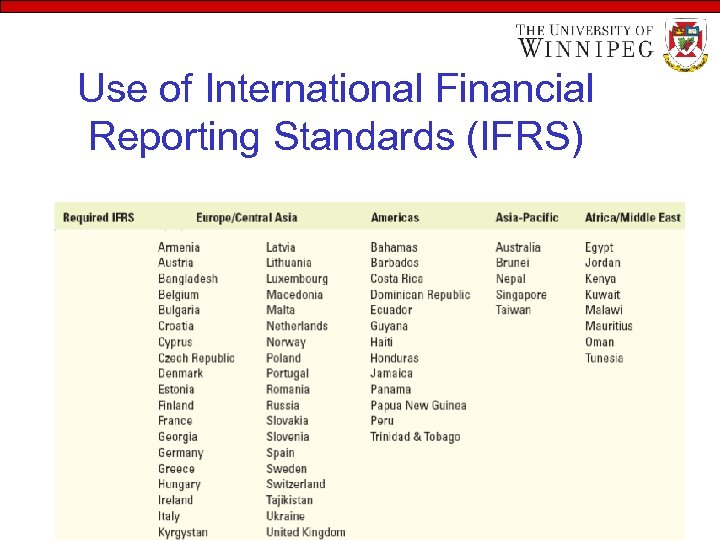 Use of International Financial Reporting Standards (IFRS)
