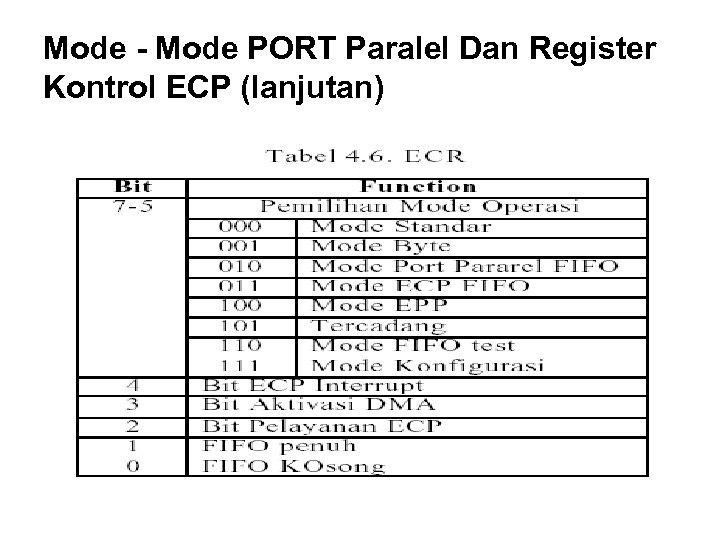 Mode - Mode PORT Paralel Dan Register Kontrol ECP (lanjutan)