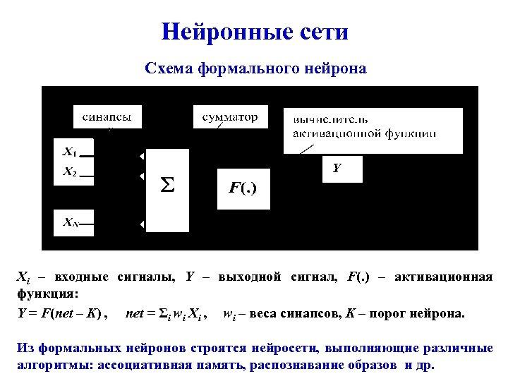 Нейронные сети Схема формального нейрона Xi – входные сигналы, Y – выходной сигнал, F(.