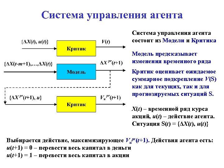 Система управления агента состоит из Модели и Критика Модель предсказывает изменения временного ряда Критик