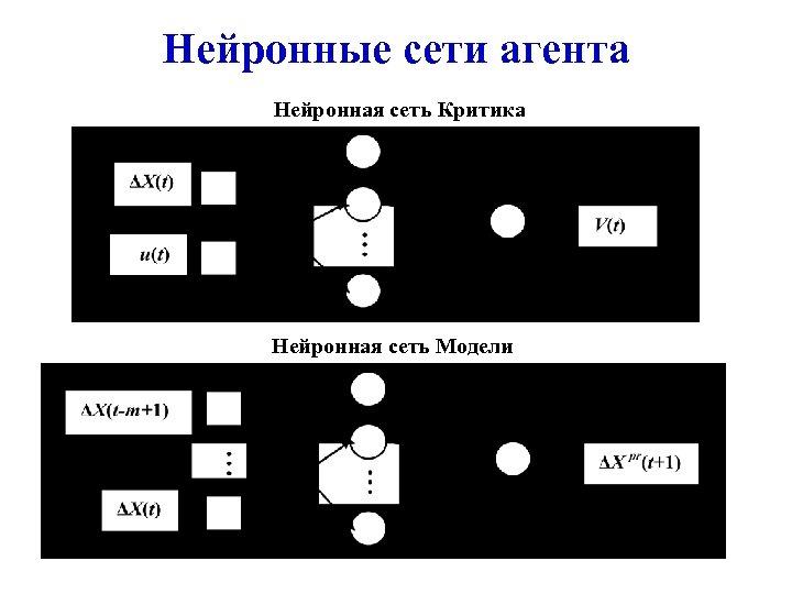 Нейронные сети агента Нейронная сеть Критика Нейронная сеть Модели