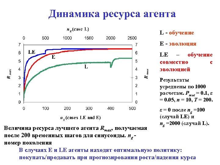 Динамика ресурса агента L - обучение E - эволюция LE – обучение совместно с