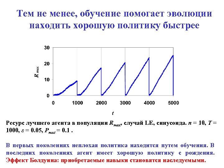Тем не менее, обучение помогает эволюции находить хорошую политику быстрее Ресурс лучшего агента в