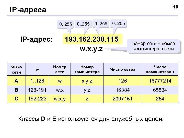 10 IP-адреса 0. . 255 193. 162. 230. 115 w. x. y. z IP-адрес: