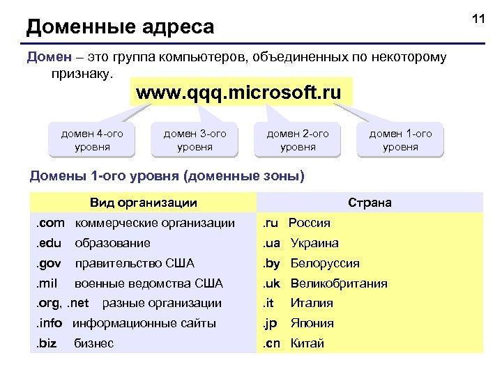 11 Доменные адреса Домен – это группа компьютеров, объединенных по некоторому признаку. www. qqq.