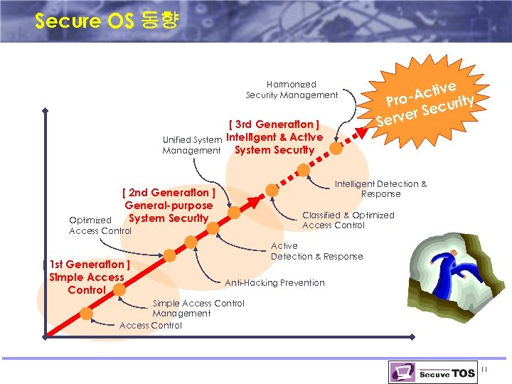 Secure OS 동향 Harmonized Security Management Unified System Management [ 3 rd Generation ]