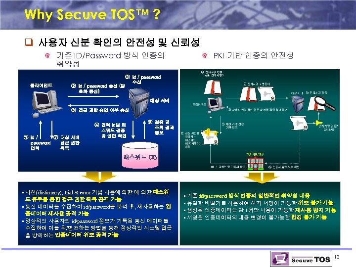 Why Secuve TOS™ ? q 사용자 신분 확인의 안전성 및 신뢰성 기존 ID/Password 방식