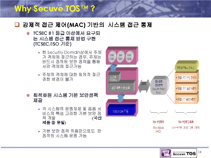 Why Secuve TOS™ ? q 강제적 접근 제어(MAC) 기반의 시스템 접근 통제 TCSEC B