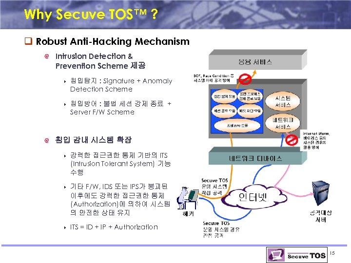 Why Secuve TOS™ ? q Robust Anti-Hacking Mechanism Intrusion Detection & Prevention Scheme 제공