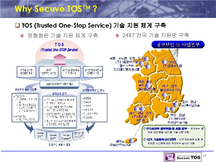 Why Secuve TOS™ ? q TOS (Trusted One-Stop Service) 기술 지원 체계 구축 정형화된