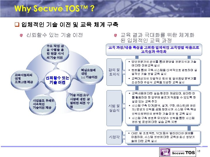Why Secuve TOS™ ? q 입체적인 기술 이전 및 교육 체계 구축 신뢰할수 있는