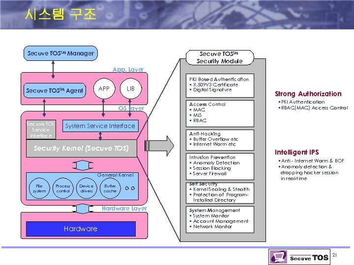 시스템 구조 Secuve TOSTM Manager Secuve TOSTM Security Module App. Layer Secuve TOSTM Agent