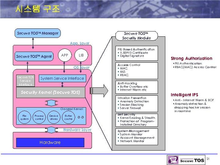시스템 구조 Secuve TOSTM Manager Secuve TOSTM Security Module App. Layer Secuve TOSTM Agent