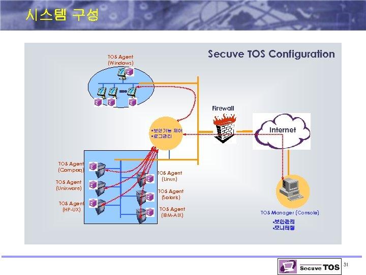시스템 구성 Secuve TOS Configuration TOS Agent (Windows) Firewall • 보안기능 제어 • 로그관리