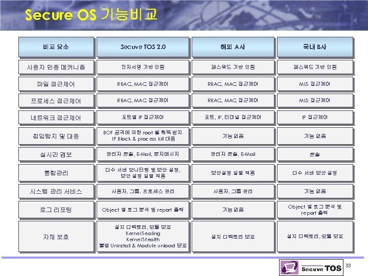 Secure OS 기능비교 비교 요소 Secuve TOS 2. 0 해외 A사 국내 B사 사용자