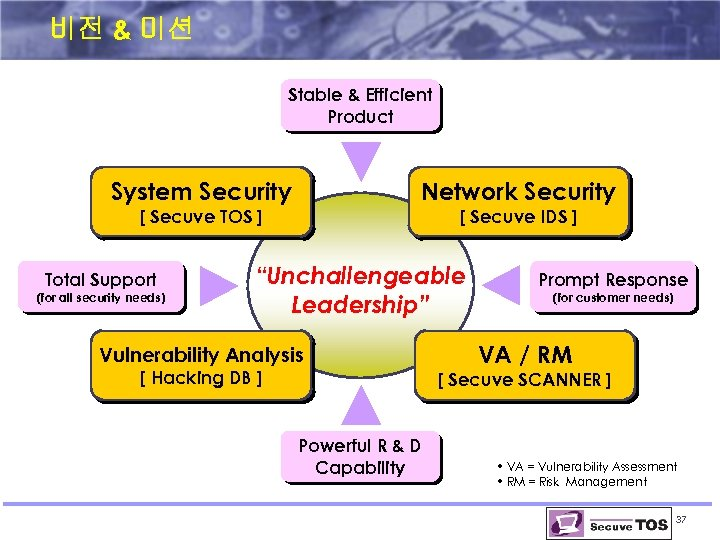 비전 & 미션 Stable & Efficient Product System Security Network Security [ Secuve TOS