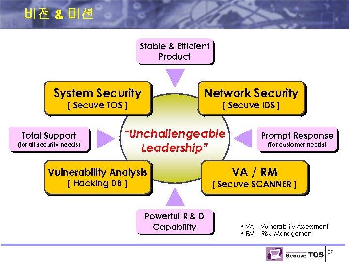 비전 & 미션 Stable & Efficient Product System Security Network Security [ Secuve TOS