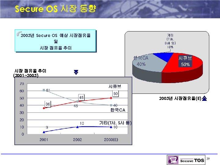 Secure OS 시장 동향 2003년 Secure OS 예상 시장점유율 및 시장 점유율 추이 (2001~2003)