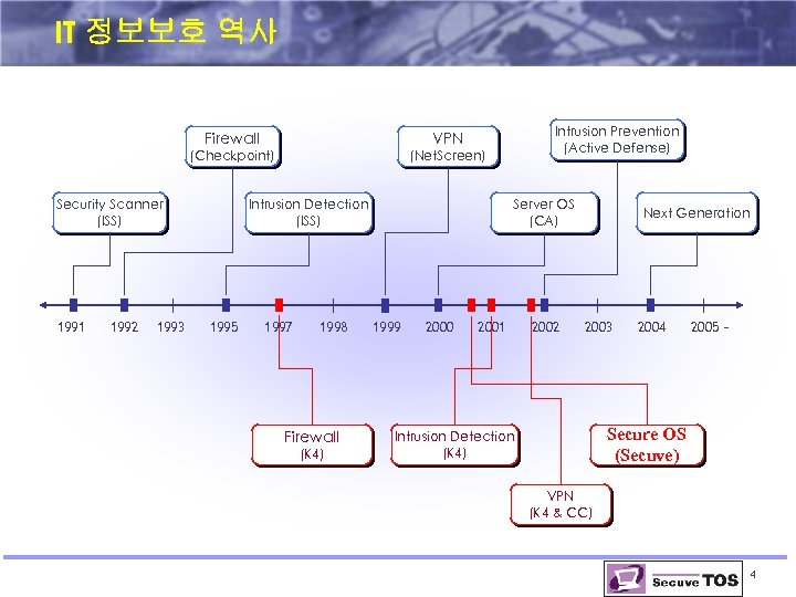 IT 정보보호 역사 Firewall (Checkpoint) (Net. Screen) Security Scanner (ISS) 1991 1992 1993 Intrusion