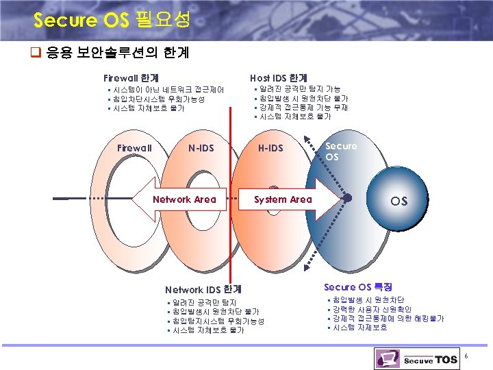Secure OS 필요성 q 응용 보안솔루션의 한계 Firewall 한계 Host IDS 한계 § 시스템이
