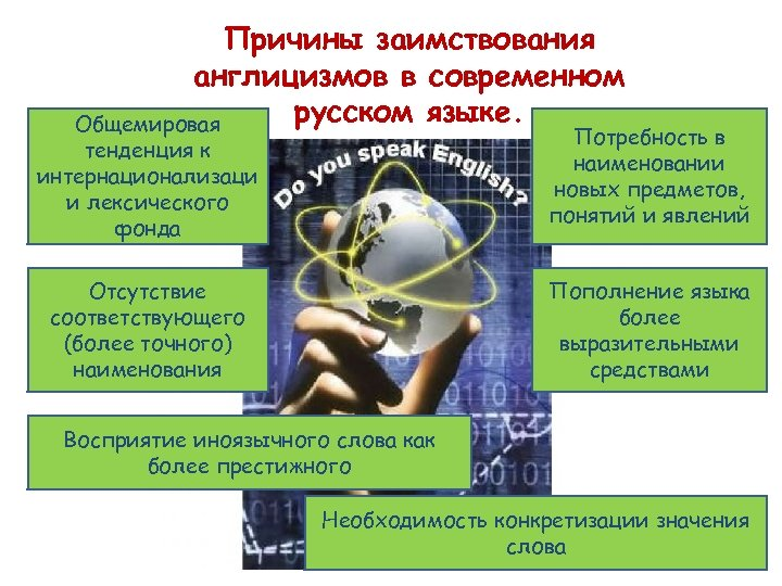 Причины заимствования англицизмов в современном русском языке. Общемировая Потребность в наименовании новых предметов, понятий