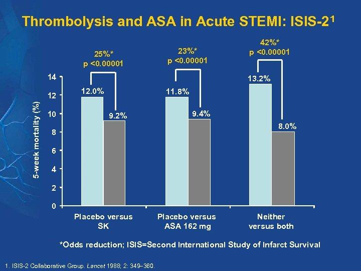 Thrombolysis and ASA in Acute STEMI: ISIS-21 25%* p <0. 00001 23%* p <0.