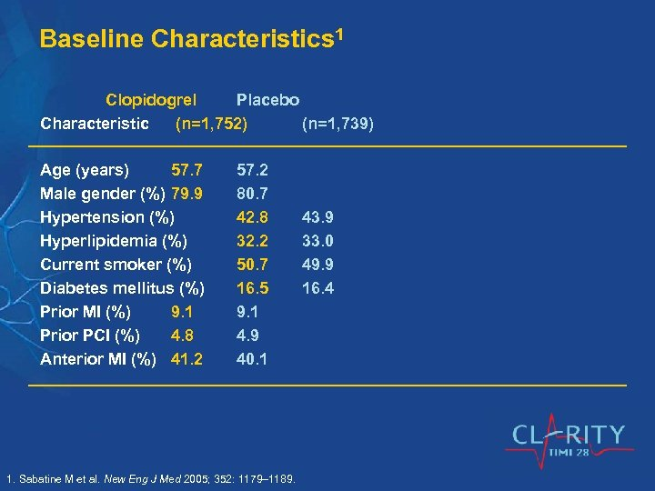 Baseline Characteristics 1 Clopidogrel Placebo Characteristic (n=1, 752) (n=1, 739) Age (years) 57. 7