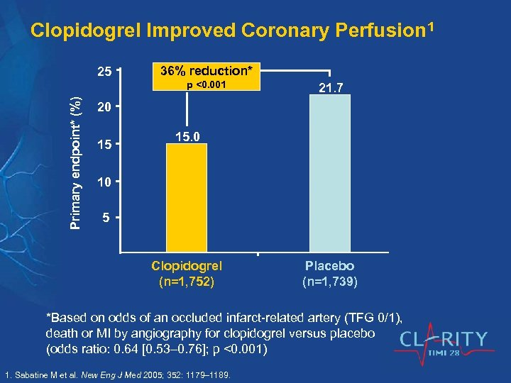 Clopidogrel Improved Coronary Perfusion 1 25 36% reduction* Primary endpoint* (%) p <0. 001