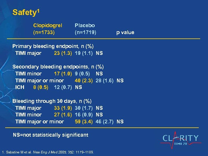 Safety 1 Clopidogrel (n=1733) Placebo (n=1719) p value Primary bleeding endpoint, n (%) TIMI
