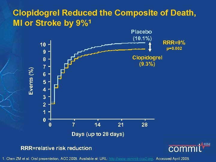 Clopidogrel Reduced the Composite of Death, MI or Stroke by 9%1 Events (%) Placebo