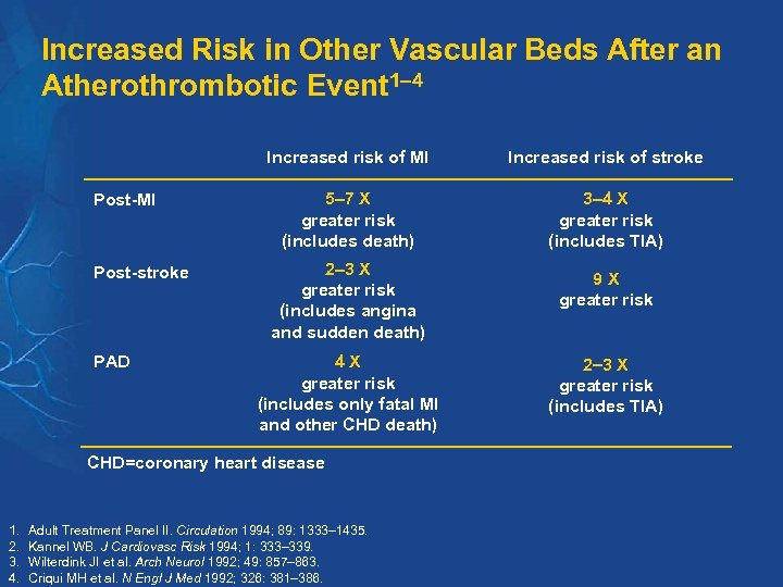 Increased Risk in Other Vascular Beds After an Atherothrombotic Event 1– 4 Increased risk