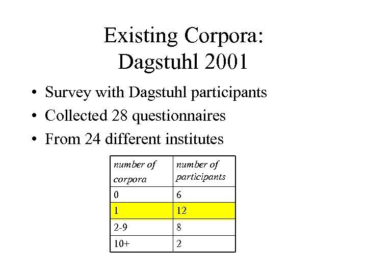 Existing Corpora: Dagstuhl 2001 • Survey with Dagstuhl participants • Collected 28 questionnaires •