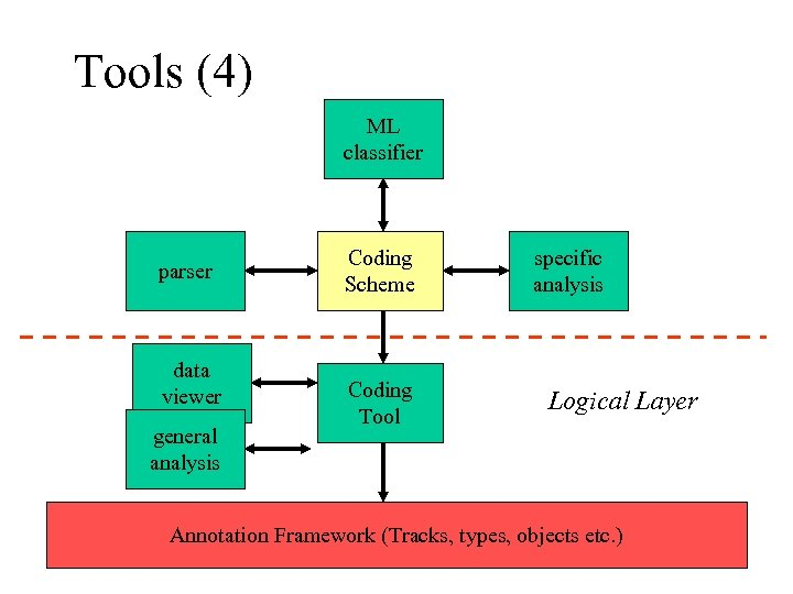 Tools (4) ML classifier parser data viewer general analysis Coding Scheme Coding Tool specific
