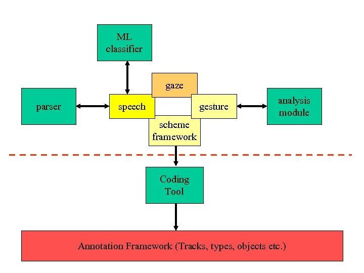 ML classifier gaze parser speech gesture analysis module scheme framework Coding Tool Annotation Framework