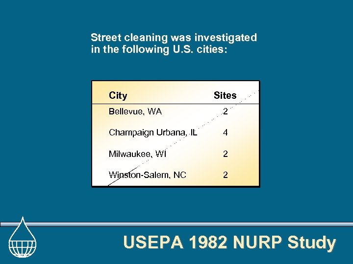 Street cleaning was investigated in the following U. S. cities: City Sites Bellevue, WA