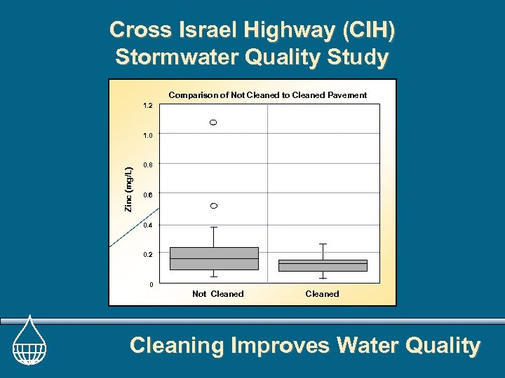 Cross Israel Highway (CIH) Stormwater Quality Study Comparison of Not Cleaned to Cleaned Pavement