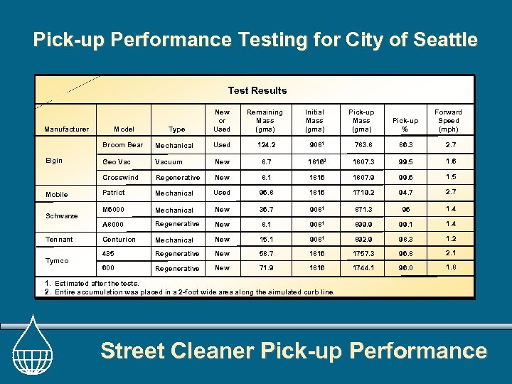 Pick-up Performance Testing for City of Seattle Test Results Manufacturer Model Type New or
